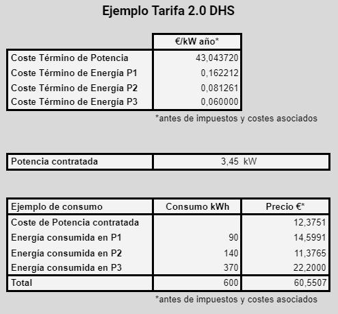 Ejemplo tarifa 2.0DHS con un consumo de 600 kWh