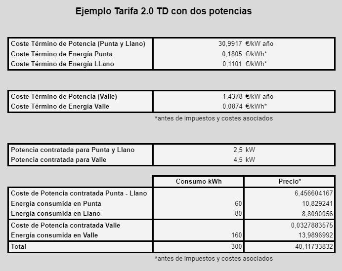 Ejemplo tarifa 2.0 TD con dos potencias y con un consumo de 300 kWh