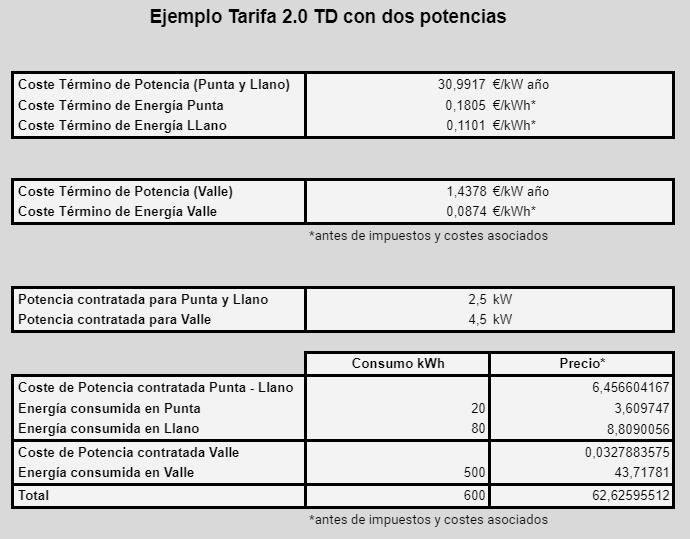 Ejemplo tarifa 2.0 TD con dos potencias y con un consumo de 600 kWh