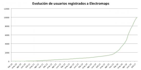 Evolucion usuarios registrados electromaps
