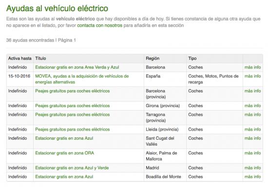 ayudas-vehiculo-electrico