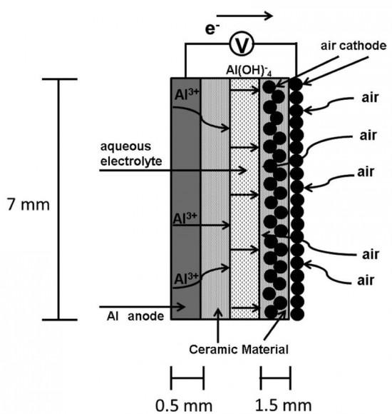 bateria-alumino_aire