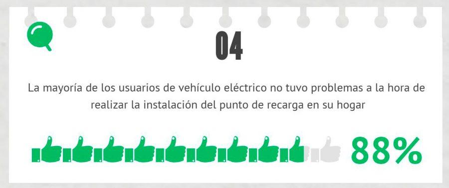 carga residencial electromaps