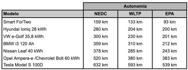 Comparativa autonomías NEDC, WLTP y EPA