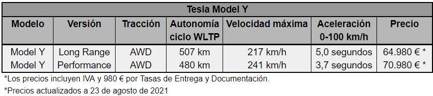 Prestaciones y precio Tesla Model Y - Actualizado 23 de agosto de 2021