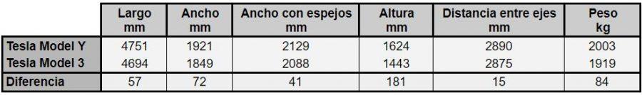 Comparativa dimensiones Tesla Model 3 y Tesla Model Y