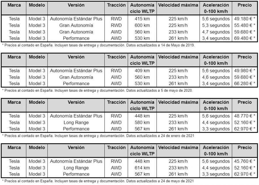 Evolución precios Tesla Model 3 en España