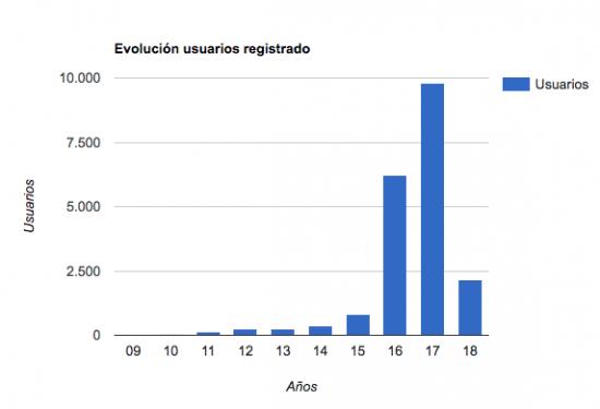 evolucion-usuarios-electromaps