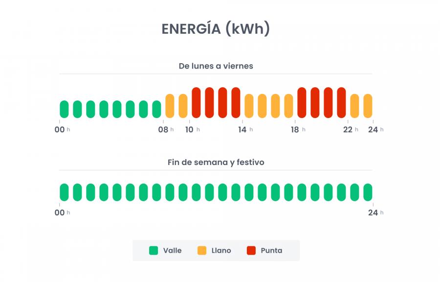 Periodos término de energía