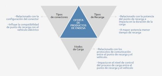 triángulo de carga