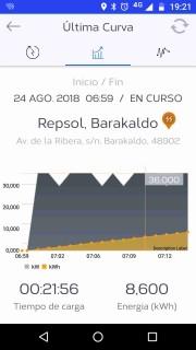 Foto 1 del punto IBIL - Gasolinera Repsol Barakaldo